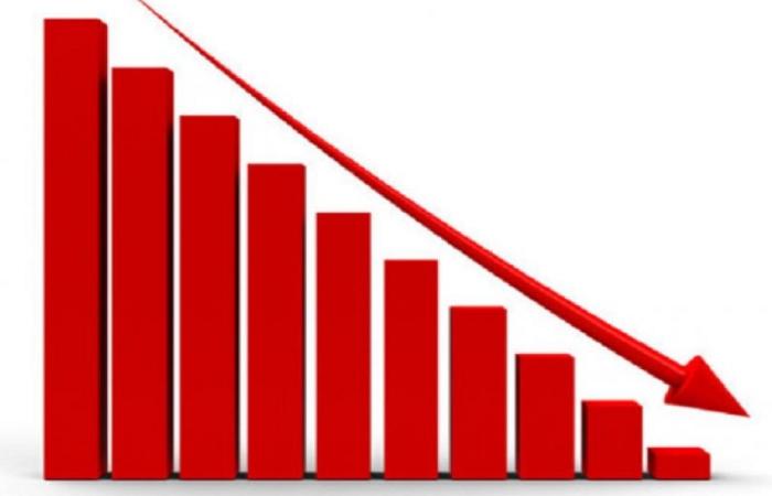 शेयर बजार उच्च अंकले गिरावट